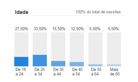 Analytics_Idade